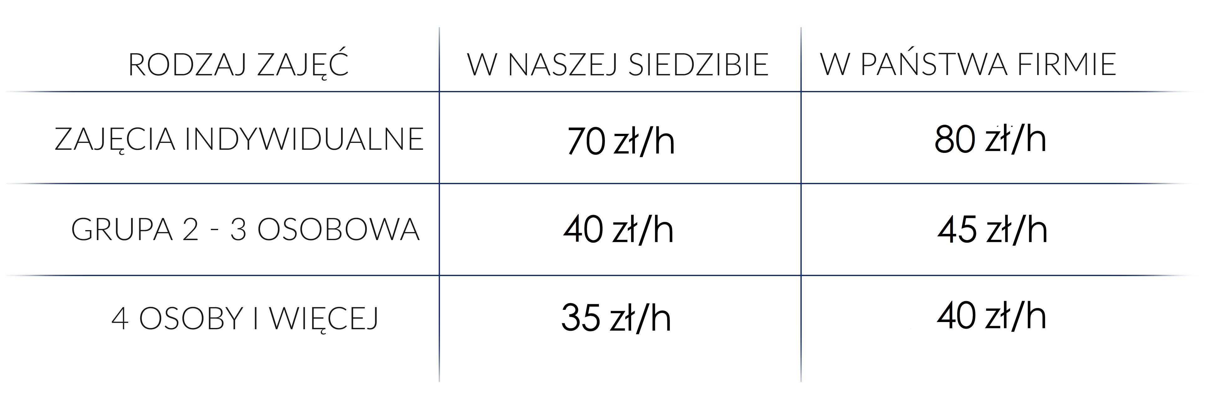 Kursy języka angielskiego dla firm we Wrocławiu The Dream